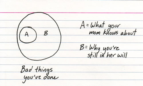 """Indexed"" card: Venn diagram showing what your mom knows about and why you're still in her will."
