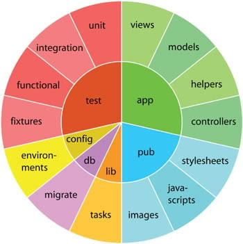 Rails directories, laid out in pie chart format