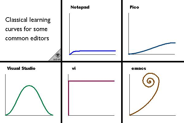 Learning curves for various editors