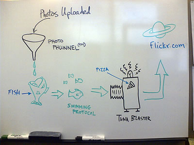 Humorous diagram showing how photos get into Flickr.