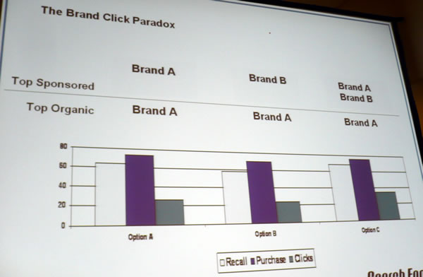 """The Brand Click Paradox\"" graph"