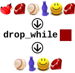 "Graphic representation of the ""drop_while\"" method in Ruby\'s \""Enumerable\"" module"