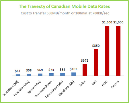 Graph: Canadian mobile data rates compared with those from around the world